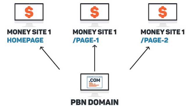 diagram showing pbn link to multiple website deep urls